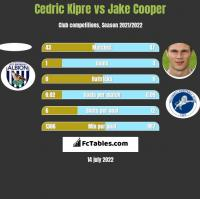 Cedric Kipre vs Jake Cooper h2h player stats