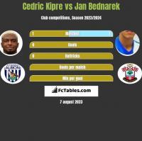 Cedric Kipre vs Jan Bednarek h2h player stats