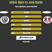 Cedric Kipre vs Josh Clarke h2h player stats