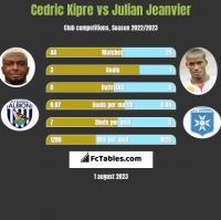 Cedric Kipre vs Julian Jeanvier h2h player stats