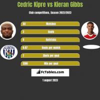 Cedric Kipre vs Kieran Gibbs h2h player stats