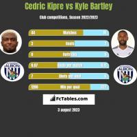 Cedric Kipre vs Kyle Bartley h2h player stats
