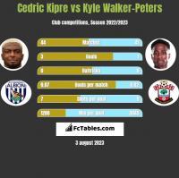 Cedric Kipre vs Kyle Walker-Peters h2h player stats