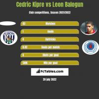 Cedric Kipre vs Leon Balogun h2h player stats