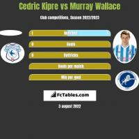 Cedric Kipre vs Murray Wallace h2h player stats