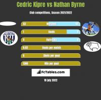 Cedric Kipre vs Nathan Byrne h2h player stats