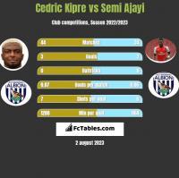 Cedric Kipre vs Semi Ajayi h2h player stats