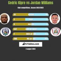 Cedric Kipre vs Jordan Williams h2h player stats