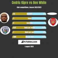 Cedric Kipre vs Ben White h2h player stats