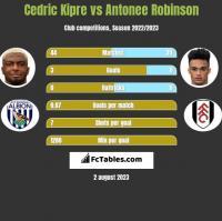 Cedric Kipre vs Antonee Robinson h2h player stats
