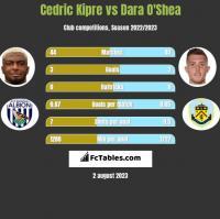 Cedric Kipre vs Dara O'Shea h2h player stats
