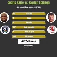 Cedric Kipre vs Hayden Coulson h2h player stats