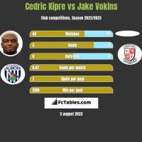 Cedric Kipre vs Jake Vokins h2h player stats