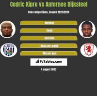Cedric Kipre vs Anfernee Dijksteel h2h player stats