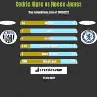 Cedric Kipre vs Reece James h2h player stats