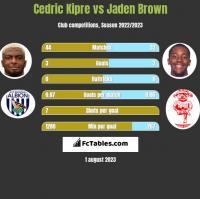 Cedric Kipre vs Jaden Brown h2h player stats