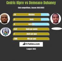 Cedric Kipre vs Demeaco Duhaney h2h player stats