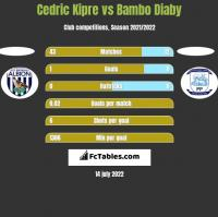 Cedric Kipre vs Bambo Diaby h2h player stats