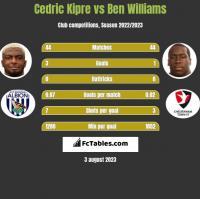Cedric Kipre vs Ben Williams h2h player stats