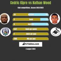Cedric Kipre vs Nathan Wood h2h player stats