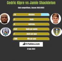 Cedric Kipre vs Jamie Shackleton h2h player stats