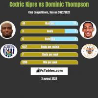 Cedric Kipre vs Dominic Thompson h2h player stats