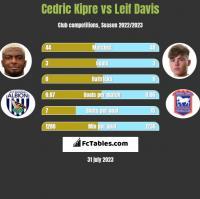 Cedric Kipre vs Leif Davis h2h player stats
