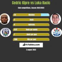 Cedric Kipre vs Luka Racic h2h player stats