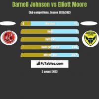 Darnell Johnson vs Elliott Moore h2h player stats