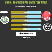 Daniel Mandroiu vs Cameron Smith h2h player stats