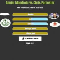 Daniel Mandroiu vs Chris Forrester h2h player stats