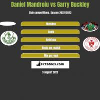 Daniel Mandroiu vs Garry Buckley h2h player stats