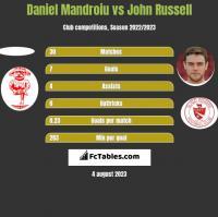 Daniel Mandroiu vs John Russell h2h player stats