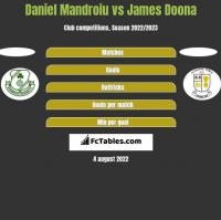 Daniel Mandroiu vs James Doona h2h player stats