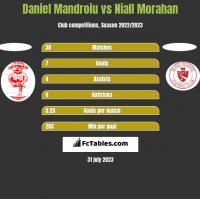 Daniel Mandroiu vs Niall Morahan h2h player stats
