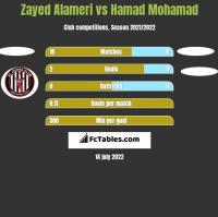 Zayed Alameri vs Hamad Mohamad h2h player stats