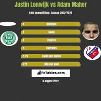 Justin Lonwijk vs Adam Maher h2h player stats