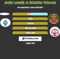 Justin Lonwijk vs Kristoffer Peterson h2h player stats