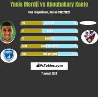 Yanis Merdji vs Aboubakary Kante h2h player stats
