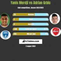 Yanis Merdji vs Adrian Grbic h2h player stats