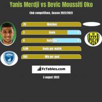 Yanis Merdji vs Bevic Moussiti Oko h2h player stats