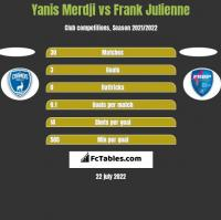 Yanis Merdji vs Frank Julienne h2h player stats