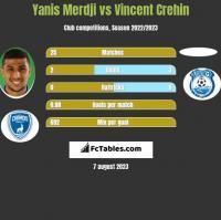 Yanis Merdji vs Vincent Crehin h2h player stats