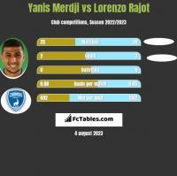 Yanis Merdji vs Lorenzo Rajot h2h player stats