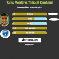 Yanis Merdji vs Thibault Rambaud h2h player stats