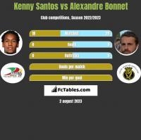 Kenny Santos vs Alexandre Bonnet h2h player stats