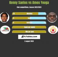 Kenny Santos vs Amos Youga h2h player stats
