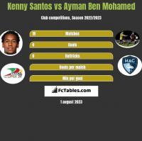 Kenny Santos vs Ayman Ben Mohamed h2h player stats