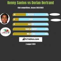 Kenny Santos vs Dorian Bertrand h2h player stats