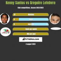 Kenny Santos vs Gregoire Lefebvre h2h player stats